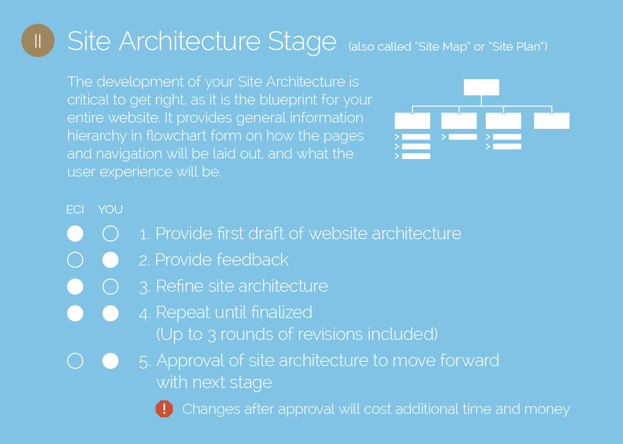 site architecture stage