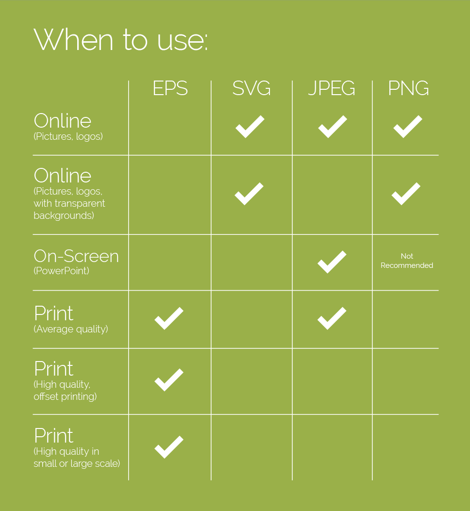file formats when to use